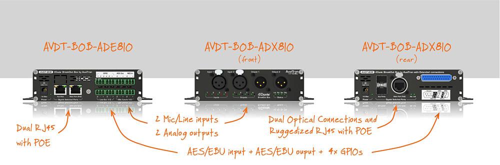 AVDT-BOB: Dante Compact DSP Breakout Box